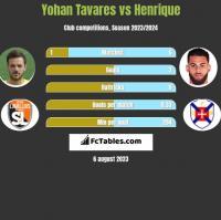 Yohan Tavares vs Henrique h2h player stats