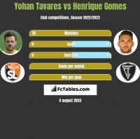 Yohan Tavares vs Henrique Gomes h2h player stats