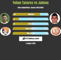 Yohan Tavares vs Jadson h2h player stats