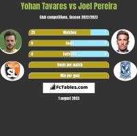 Yohan Tavares vs Joel Pereira h2h player stats