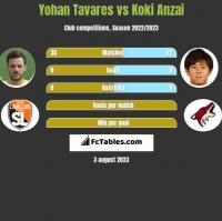 Yohan Tavares vs Koki Anzai h2h player stats
