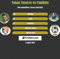Yohan Tavares vs Paulinho h2h player stats