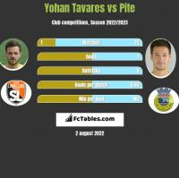 Yohan Tavares vs Pite h2h player stats