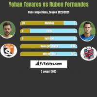 Yohan Tavares vs Ruben Fernandes h2h player stats