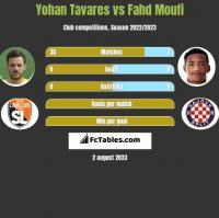 Yohan Tavares vs Fahd Moufi h2h player stats
