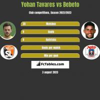 Yohan Tavares vs Bebeto h2h player stats