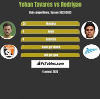 Yohan Tavares vs Rodrigao h2h player stats