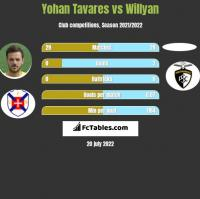 Yohan Tavares vs Willyan h2h player stats