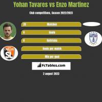 Yohan Tavares vs Enzo Martinez h2h player stats
