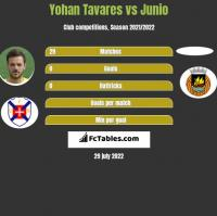 Yohan Tavares vs Junio h2h player stats