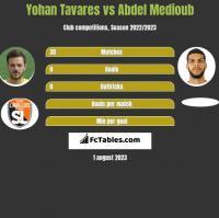 Yohan Tavares vs Abdel Medioub h2h player stats