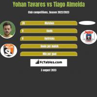 Yohan Tavares vs Tiago Almeida h2h player stats