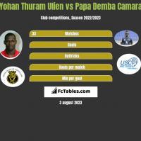 Yohan Thuram Ulien vs Papa Demba Camara h2h player stats
