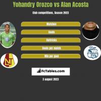 Yohandry Orozco vs Alan Acosta h2h player stats