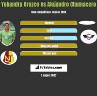 Yohandry Orozco vs Alejandro Chumacero h2h player stats