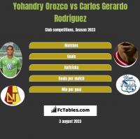 Yohandry Orozco vs Carlos Gerardo Rodriguez h2h player stats