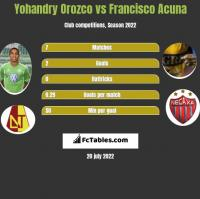 Yohandry Orozco vs Francisco Acuna h2h player stats