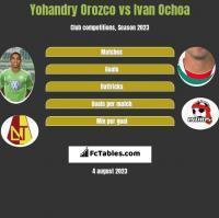 Yohandry Orozco vs Ivan Ochoa h2h player stats