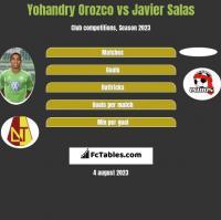 Yohandry Orozco vs Javier Salas h2h player stats