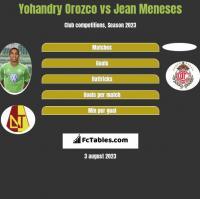 Yohandry Orozco vs Jean Meneses h2h player stats