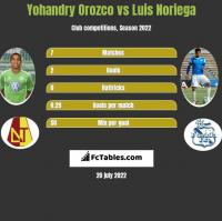 Yohandry Orozco vs Luis Noriega h2h player stats