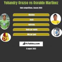 Yohandry Orozco vs Osvaldo Martinez h2h player stats