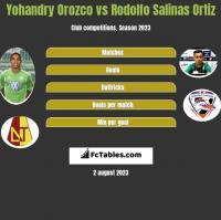 Yohandry Orozco vs Rodolfo Salinas Ortiz h2h player stats