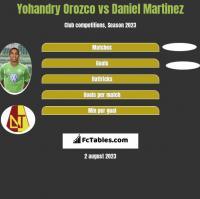 Yohandry Orozco vs Daniel Martinez h2h player stats