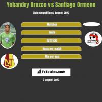 Yohandry Orozco vs Santiago Ormeno h2h player stats