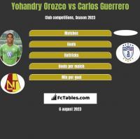 Yohandry Orozco vs Carlos Guerrero h2h player stats