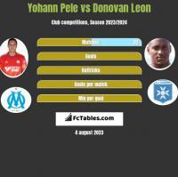 Yohann Pele vs Donovan Leon h2h player stats