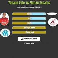 Yohann Pele vs Florian Escales h2h player stats