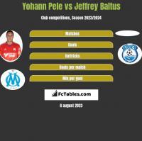 Yohann Pele vs Jeffrey Baltus h2h player stats