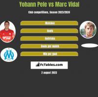 Yohann Pele vs Marc Vidal h2h player stats