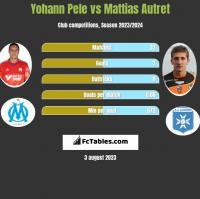 Yohann Pele vs Mattias Autret h2h player stats