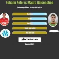 Yohann Pele vs Mauro Goicoechea h2h player stats