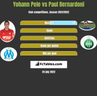 Yohann Pele vs Paul Bernardoni h2h player stats