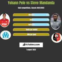 Yohann Pele vs Steve Mandanda h2h player stats