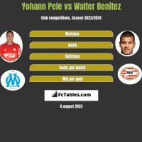 Yohann Pele vs Walter Benitez h2h player stats