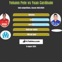 Yohann Pele vs Yoan Cardinale h2h player stats