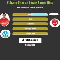 Yohann Pele vs Lucas Lionel Dias h2h player stats