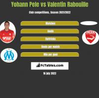 Yohann Pele vs Valentin Rabouille h2h player stats
