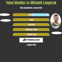 Yohei Nishibe vs Mitchell Langerak h2h player stats