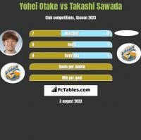 Yohei Otake vs Takashi Sawada h2h player stats