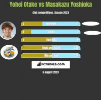 Yohei Otake vs Masakazu Yoshioka h2h player stats
