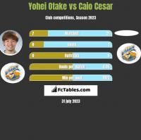 Yohei Otake vs Caio Cesar h2h player stats