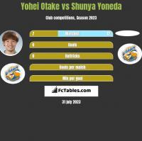 Yohei Otake vs Shunya Yoneda h2h player stats