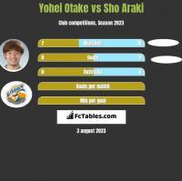 Yohei Otake vs Sho Araki h2h player stats