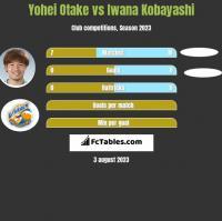 Yohei Otake vs Iwana Kobayashi h2h player stats