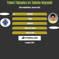 Yohei Takaoka vs Takuto Hayashi h2h player stats